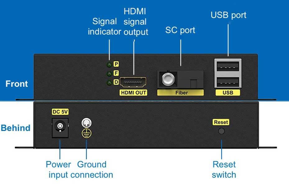 20km HDMI KVM fiber optic extender HFKU200 receiving end interface description