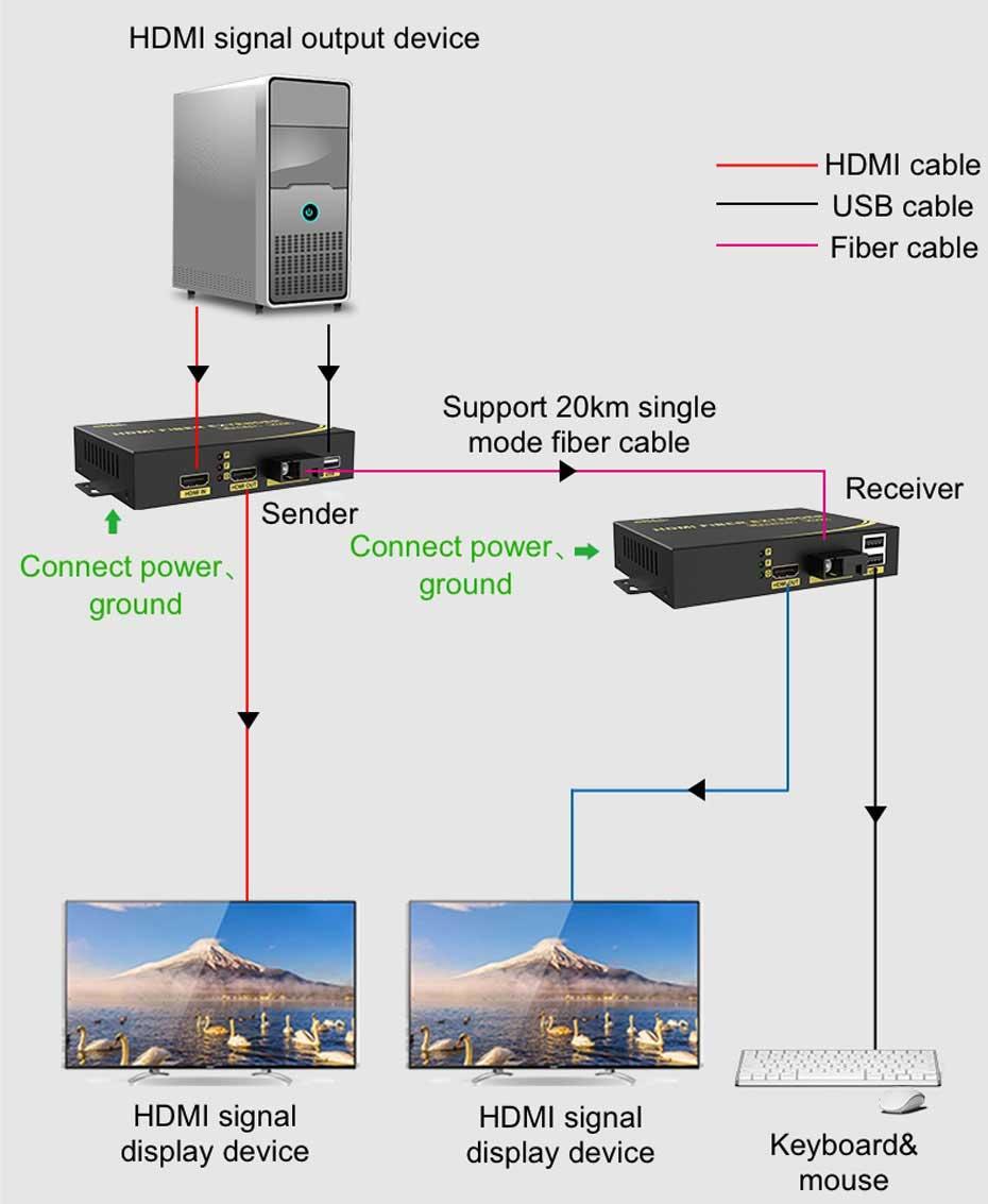 20km HDMI KVM optical fiber extender HFKU200 connection diagram