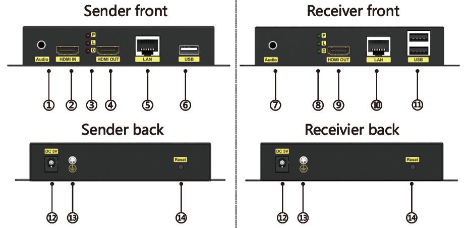 HDMI extender HKU200 physical interface diagram