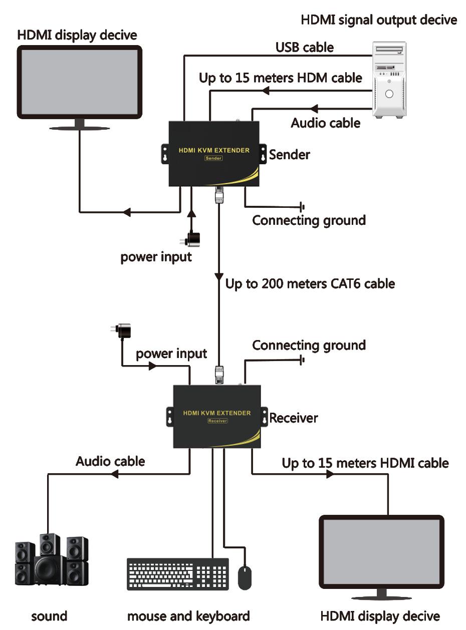 HDMI extender HKU200 connection diagram
