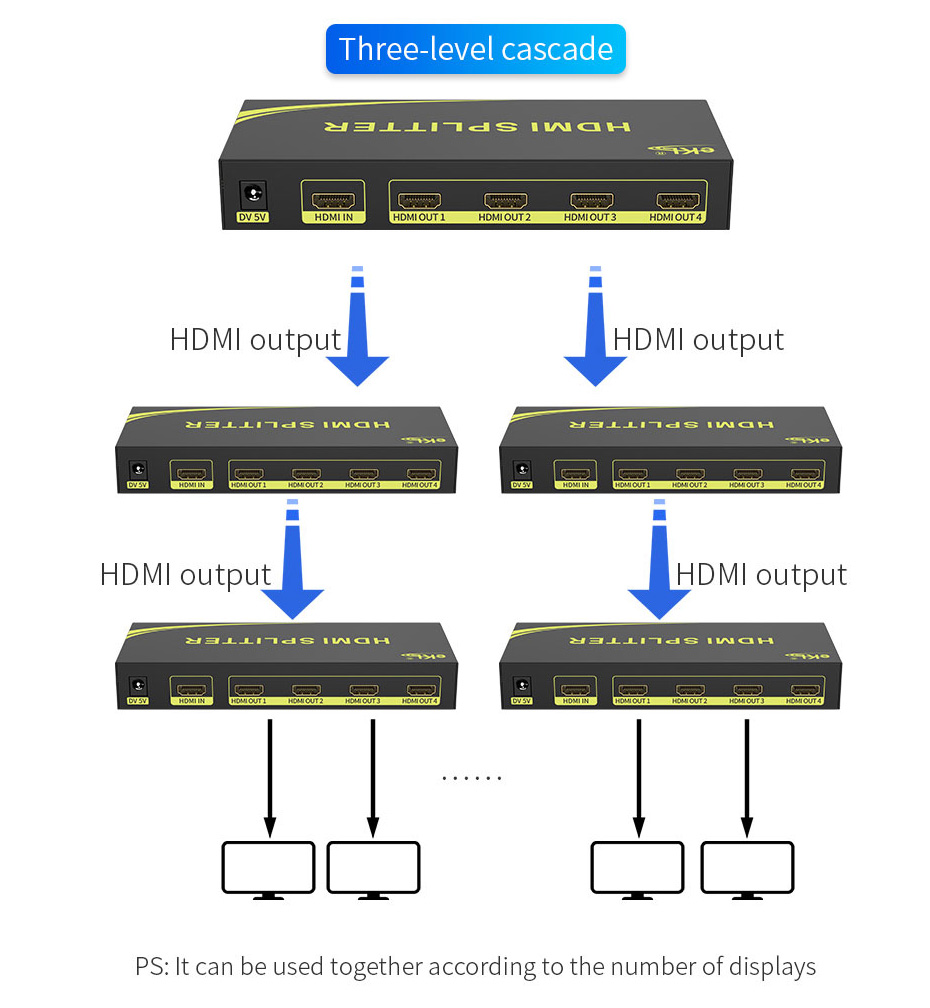 Schematic diagram of cascading connection of multiple video splitters-taking 4-port HDMI splitter HS104 as an example