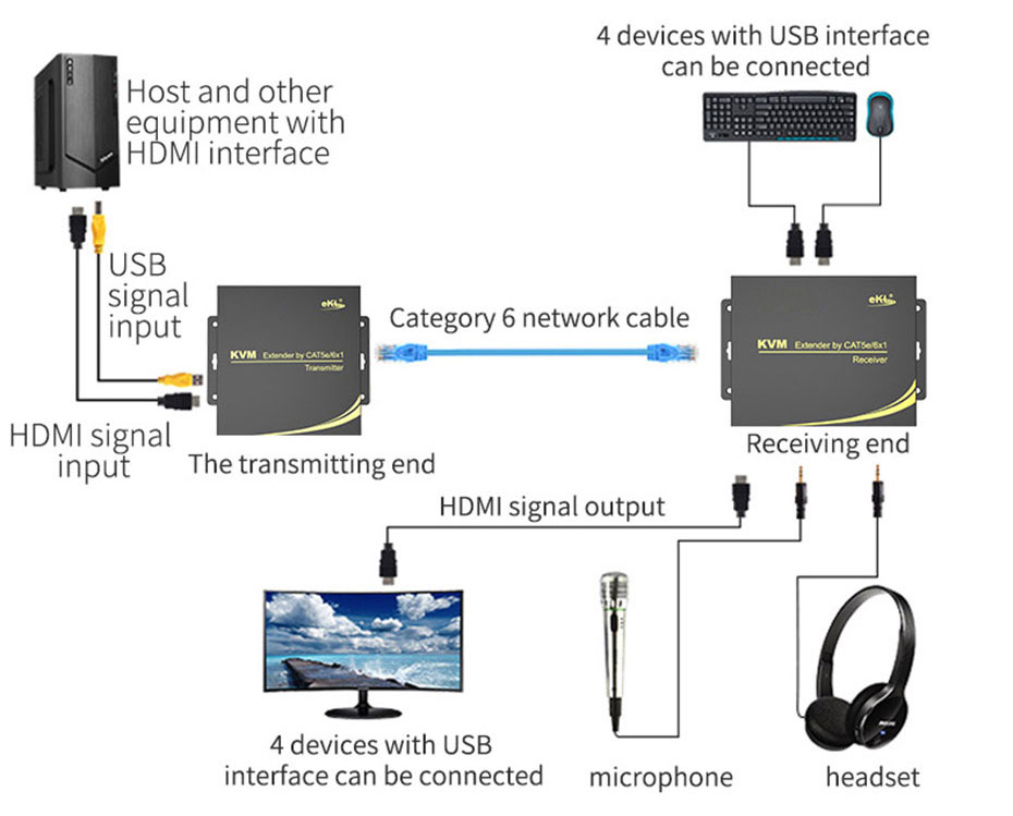 Schematic diagram of HDMI KVM extender connection and use (Take HU100 as an example)