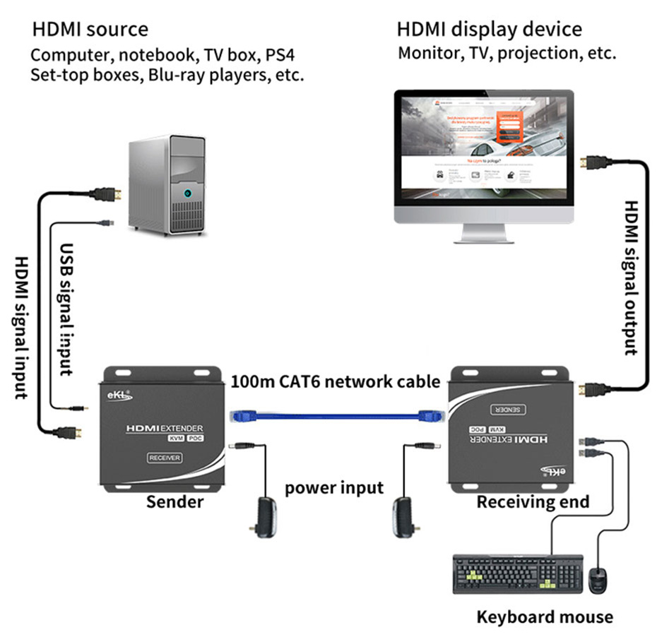 HDMI Network Extender HU12 connection diagram
