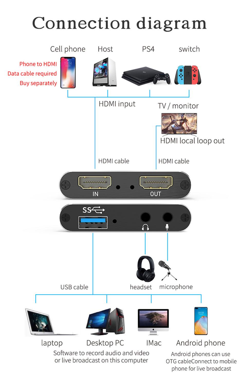 4K@60Hz HDMI video capture card HUC03 connection diagram