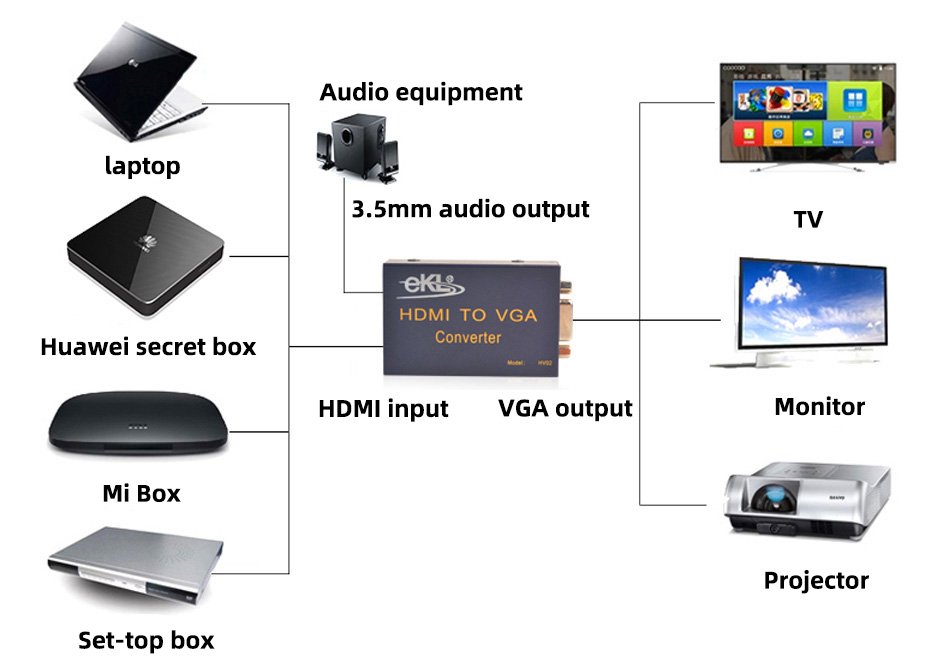 HDMI to VGA converter with audio HV02 connection diagram