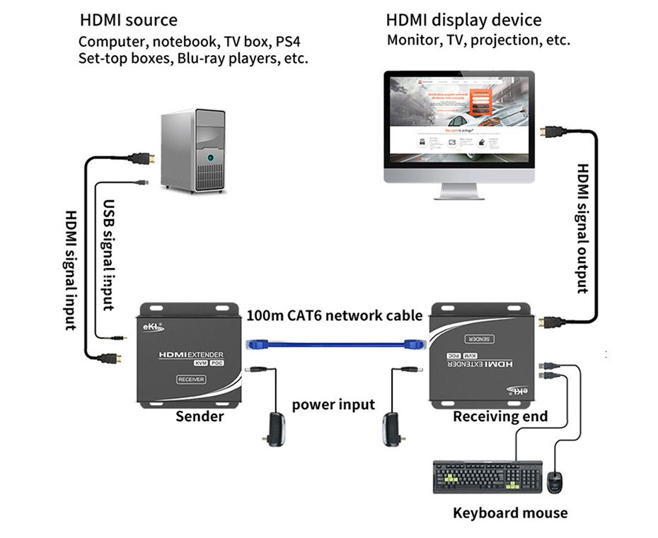 KVM extender connection and use diagram