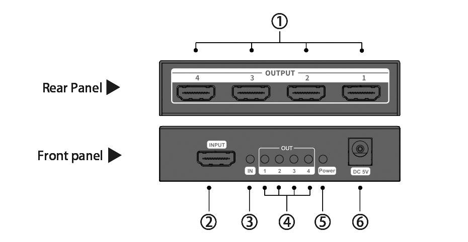 HDMI Distributor Interface