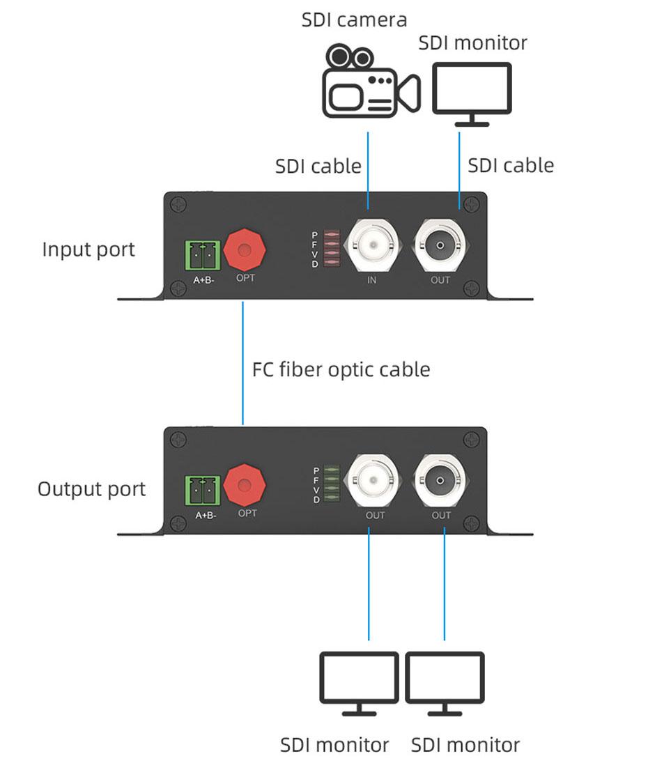 SDI fiber optic extender SDF01 connection diagram