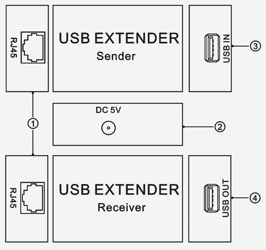 USB extender UE interface description