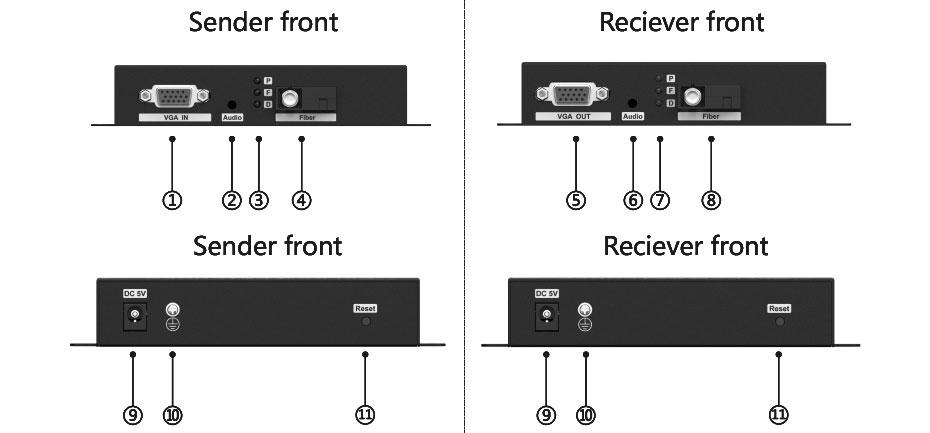 VGA fiber optic extender VF200 interface description