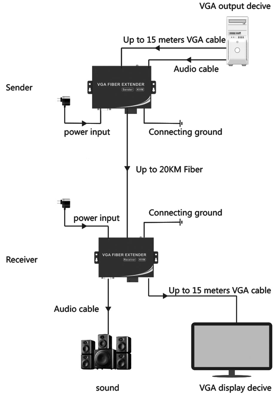 Schematic diagram of connection and use of VGA fiber optic extender VF200