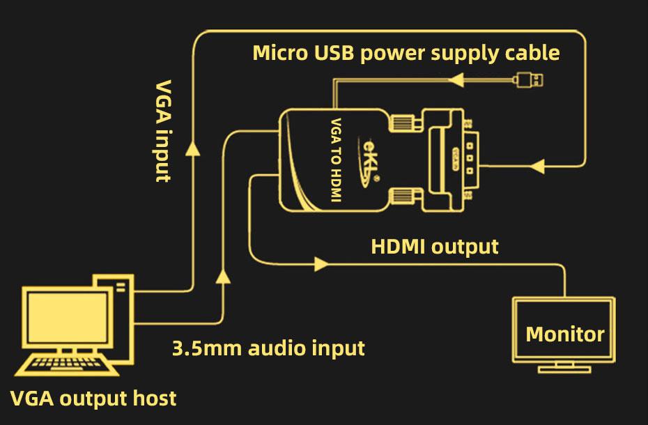 VGA to HDMI converter connection method (MiniVH)