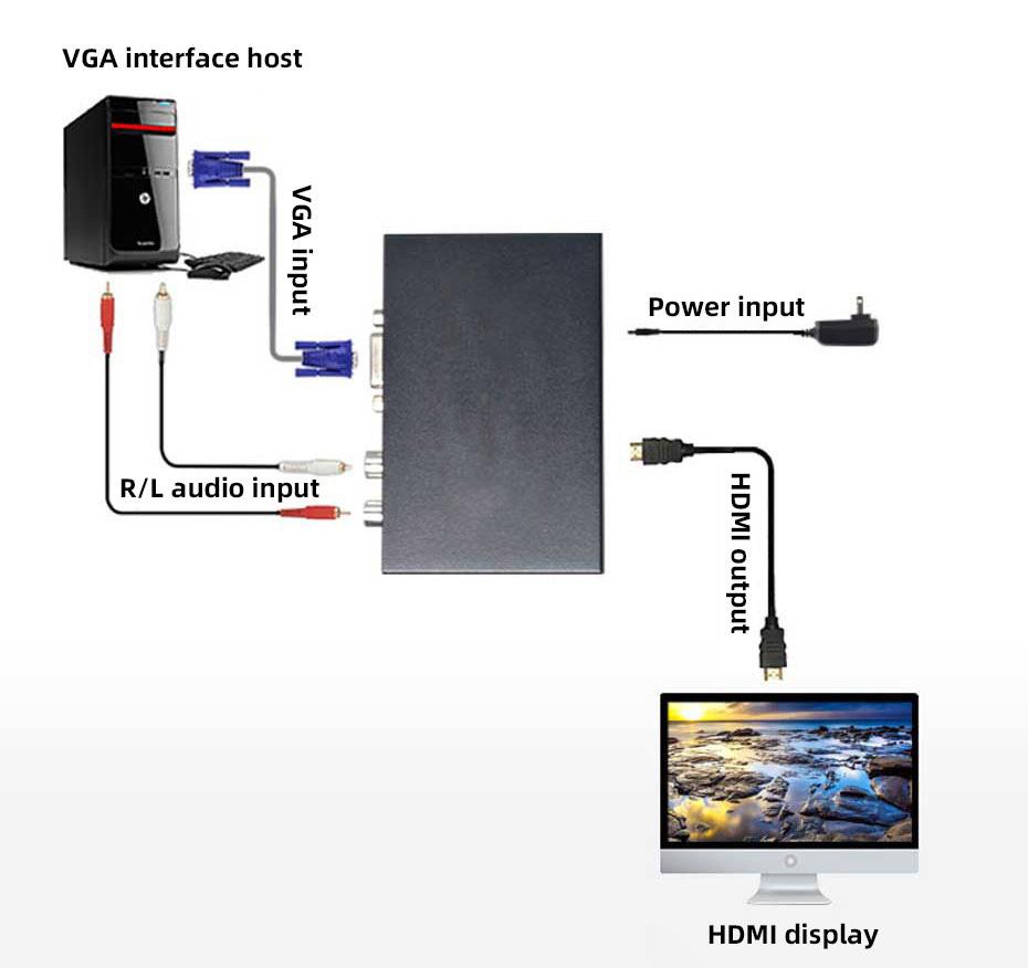 VGA to HDMI converter connection method (VH)