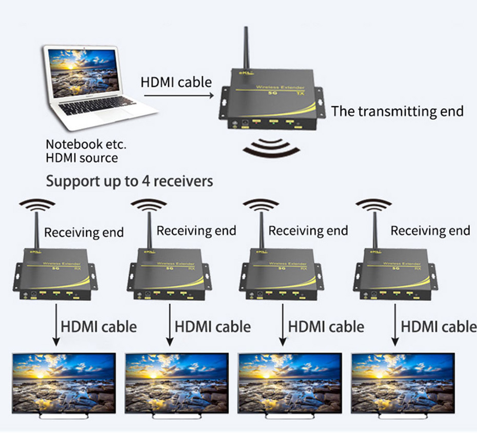 Wireless HDMI Extender WE100 Connection Diagram