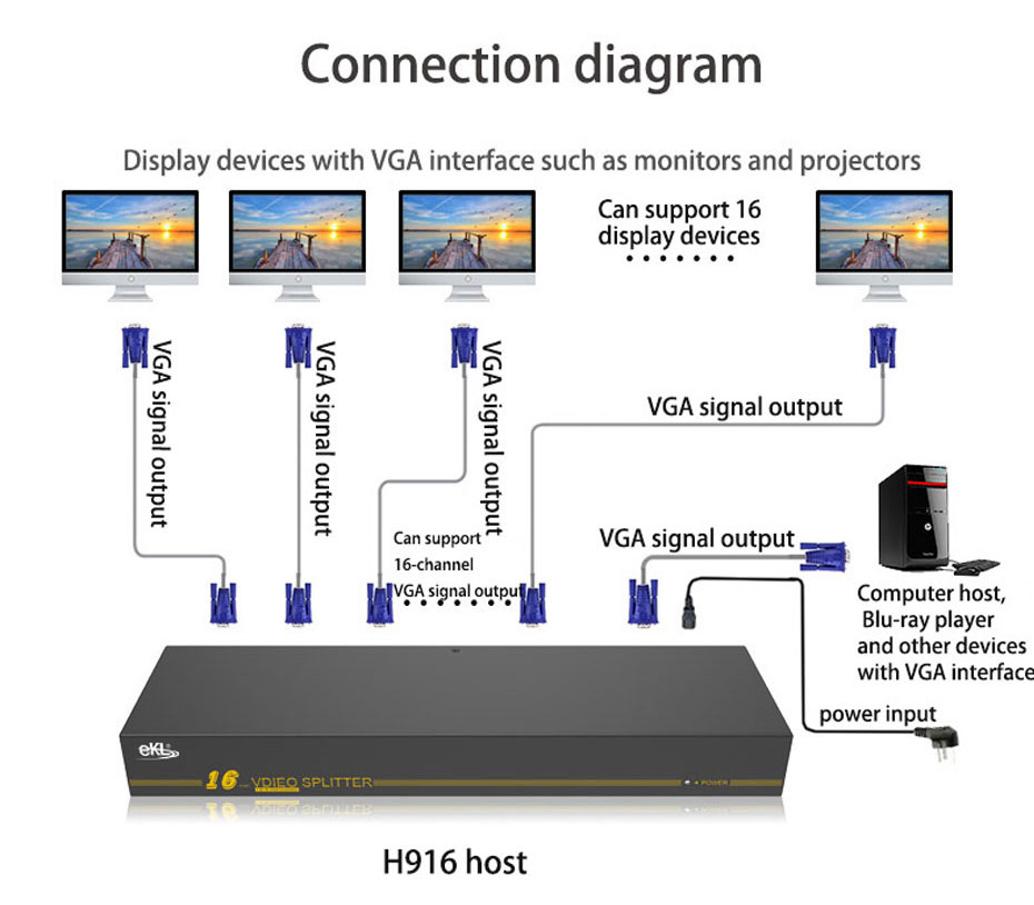 VGA splitter 1 in 16 out H916 connection diagram