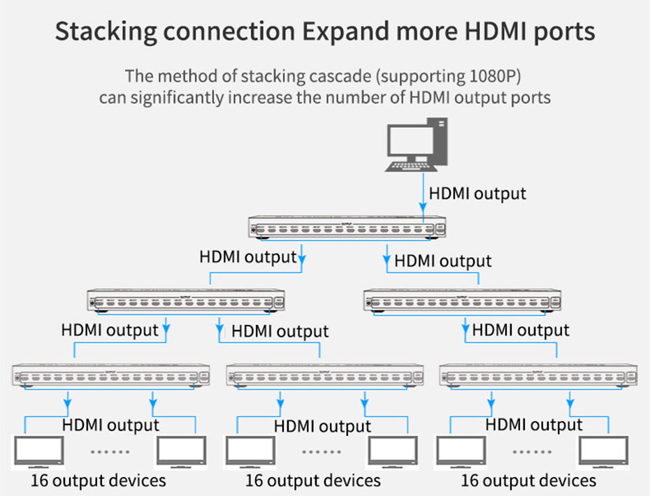 HDMI distributor 1 in 16 out HS161 cascade expansion interface connection usage diagram