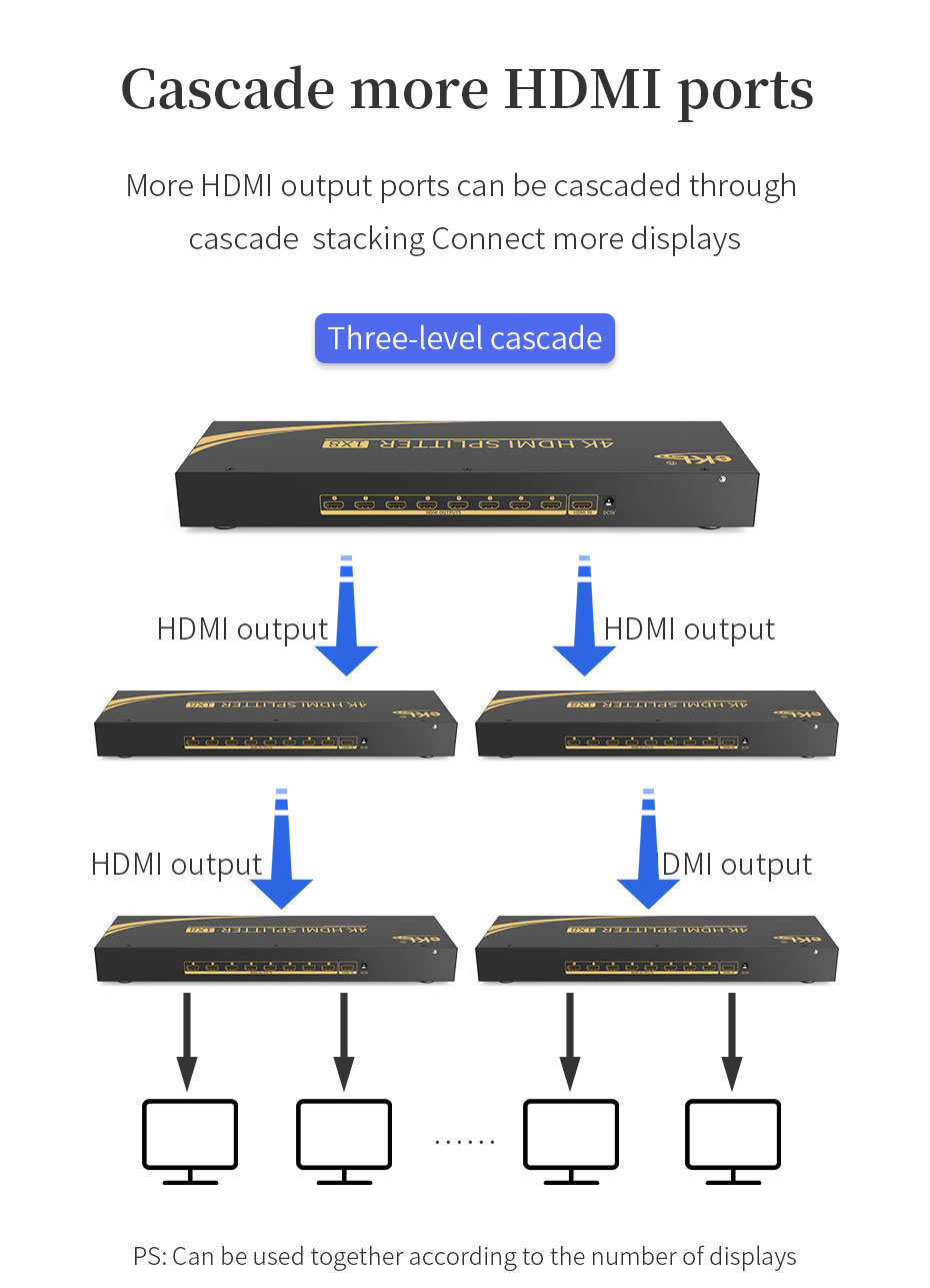 8-channel HDMI2.0 splitter UH08R supports three-level cascade to expand more HDMI output
