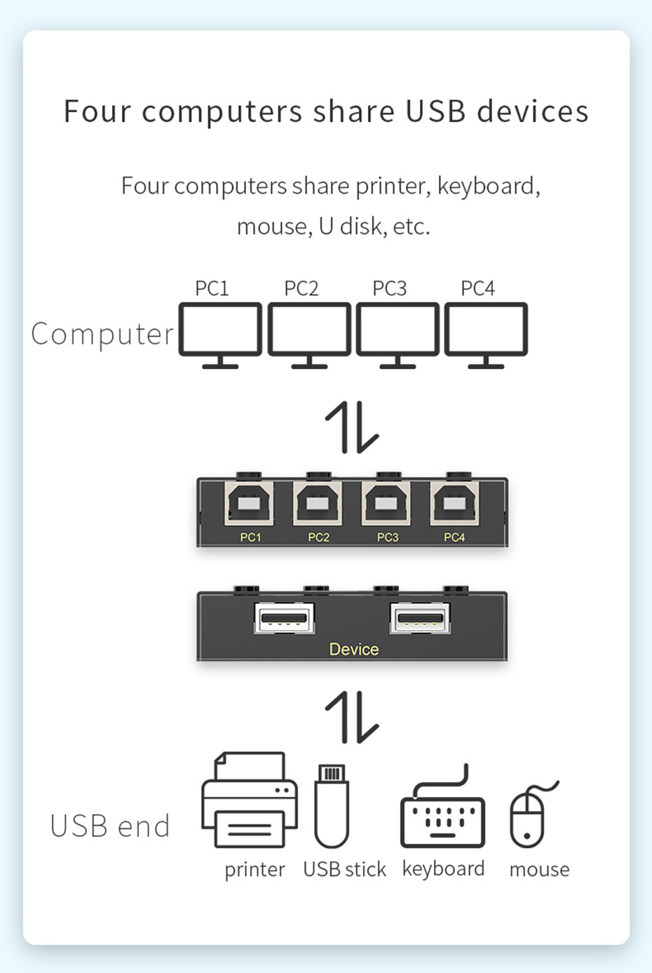 USB printer sharing device 4 in 2 out 04U four computers to share USB devices