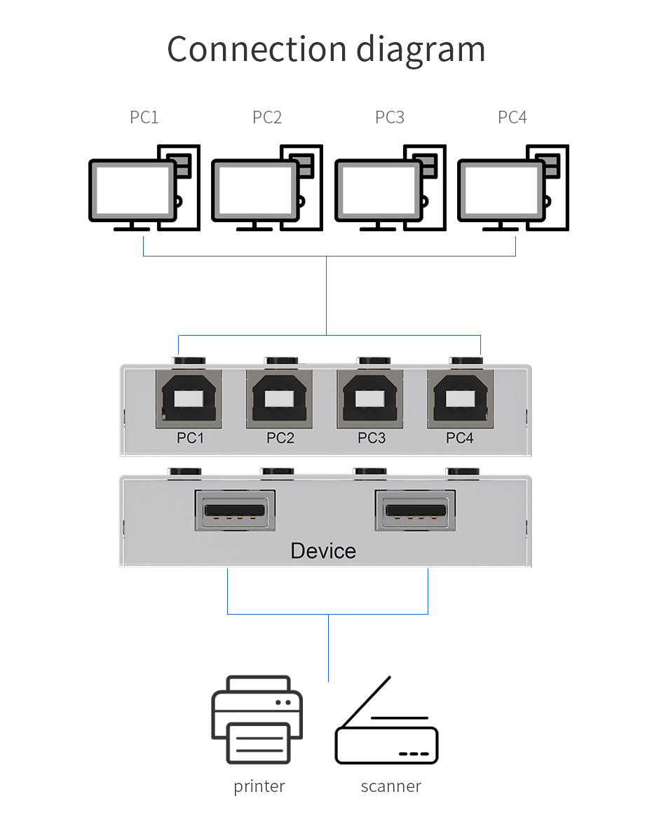 Schematic diagram of 4-port USB printer sharing device 04UA connection