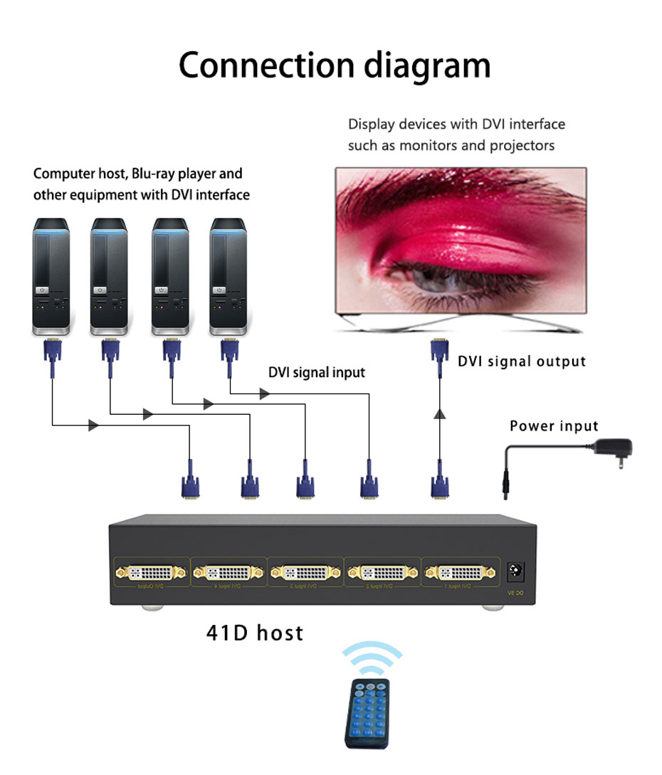 Schematic diagram of DVI switch 4 in 1 out 41D connection