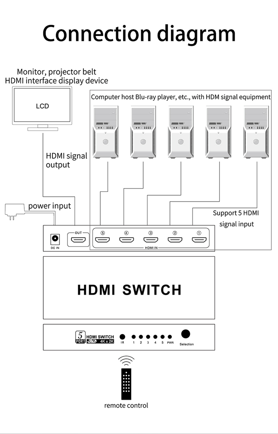 The 5-port HDMI switcher 51HN uses a full metal shell